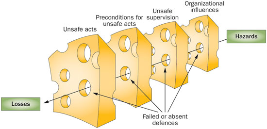 the swiss cheese model of safety incidents are there holes in the