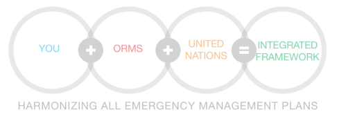 Organizational Resilience Management System United Nations