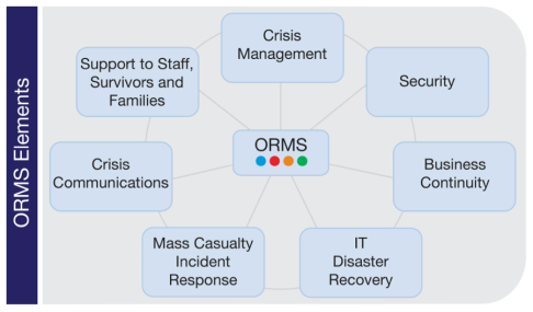 Organizational Resilience Management System ORMS