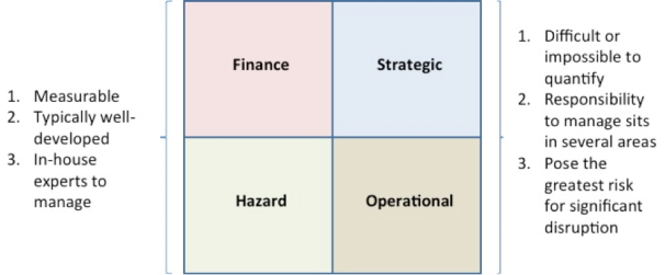 Operational Risk Enterprise Risk Management