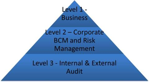business continuity management risk management